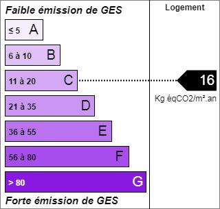 Domaine truffier en Périgord : informations GES